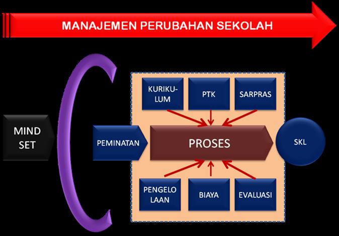 Materi Bintek Instruktur Nasional Kurikulum 2013 Managemen Kepemimpinan Sekolah Sd Negeri 1