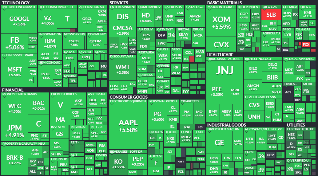 Frank Zorrilla: Yeah I Said It, Dow Up 620 Points on