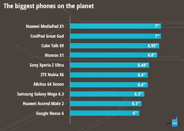 Rankings Smartphone Follow Each Criterion In 2014 6