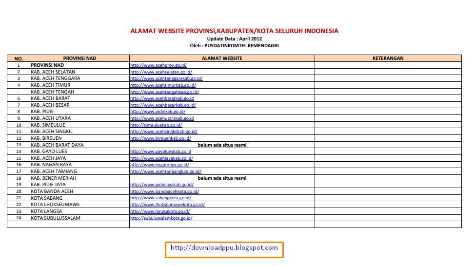 Daftar Alamat Situs Website Resmi Pemerintah Provinsi Kota dan Kabupaten diseluruh Indonesia format pdf