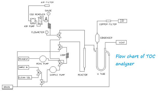 TOC flow chart