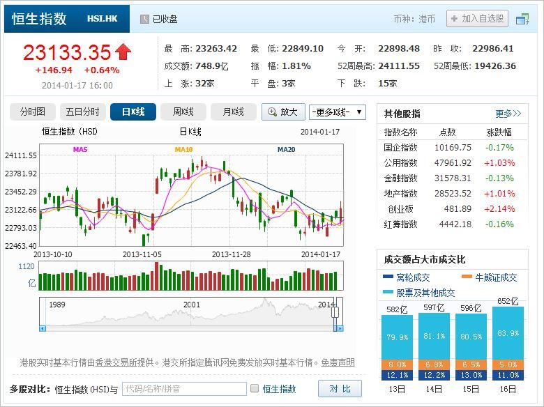 中国株コバンザメ投資 香港ハンセン指数20140117
