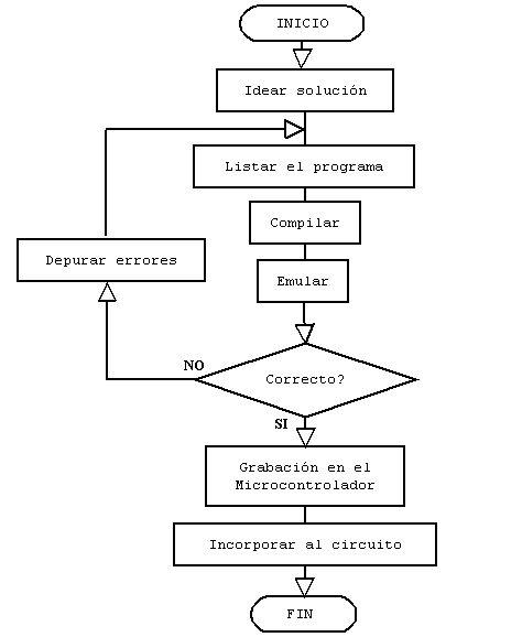 Dani algoritmos y diagrama de flujos 4 ccuart Gallery