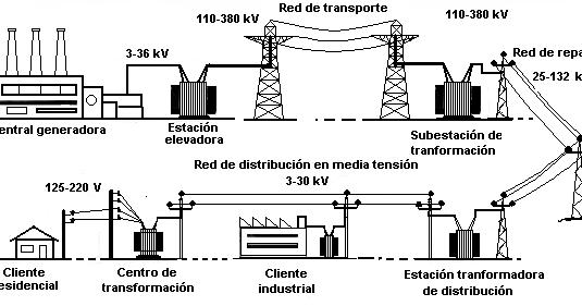 introducci u00f3 a l u0026 39 electricitat  d u0026 39 on ve l u0026 39 electricitat que arriba a les nostres cases