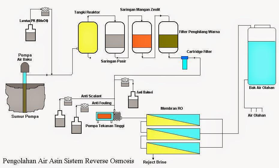 Besta U0026 39 S Blog  Solusi Sumber Air Bersih Dengan Cara