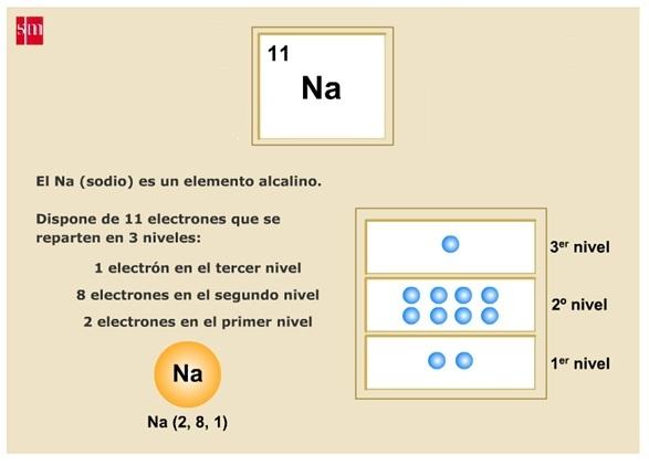 Ciencias3 electrones de valencia por tanto el sodio tiene un solo electrn de valencia el cloro tiene 7 electrones de valencia y el argn tiene 8 electrones de valencia urtaz Choice Image