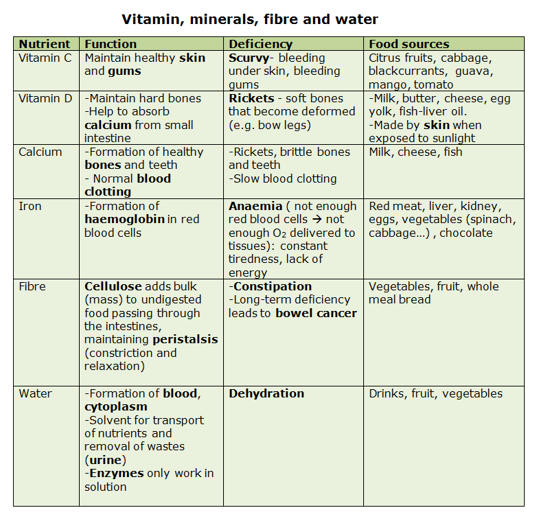 vitamins and their deficiency diseases chart pdf