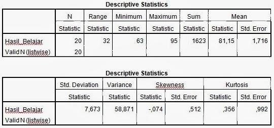 Membuat Deskripsi Data Penelitian dengan Program SPSS