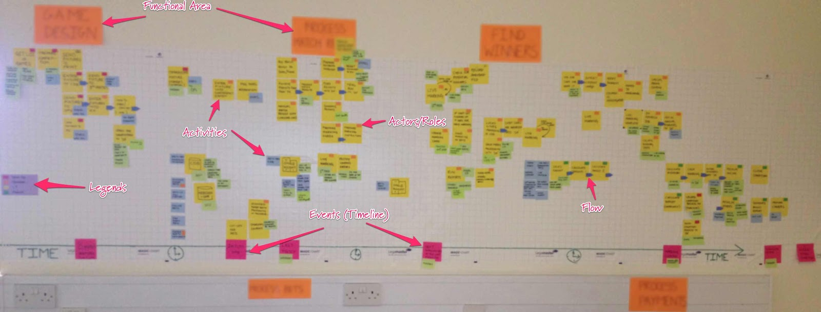 inception board process timeline map using stickies sunit blog