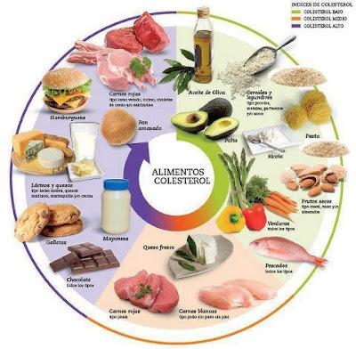 A lista negra, com os 10 alimentos, com maior teor de colesterol, consumidos pelo homem.