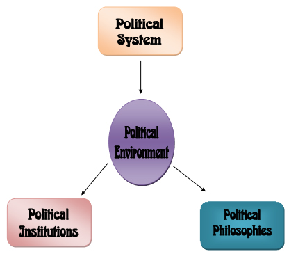 the political environment Governments and politics play a large role in international business in this lesson, you'll learn about the political environment in international.