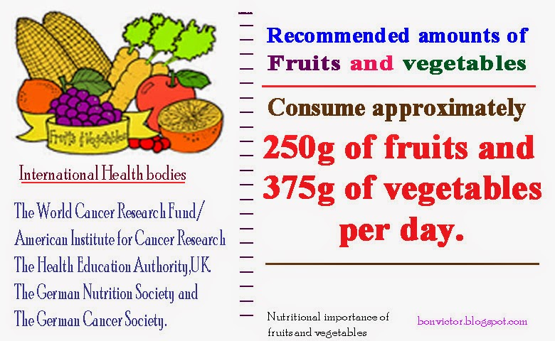 nutritive value of vegetables essay Do you feel confused about your essay on home-grown vegetables the benefits of home-grown vegetables home-grown vegetables have a very high nutritive value.