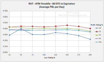 80 DTE RUT Short Straddle Summary Normalized Percent P&L Per Day Graph