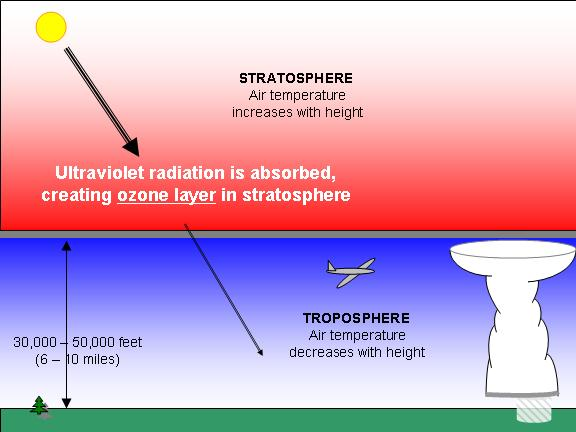 The Ozone Layer: What ever happened to the Ozone Layer?