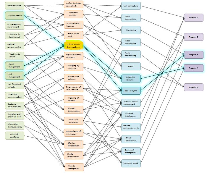 Writing Process Flow Map