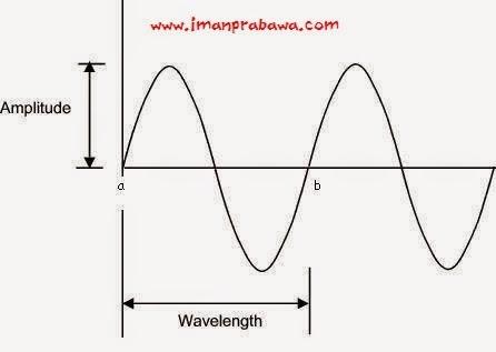 Apa Itu Frekuensi Bunyi