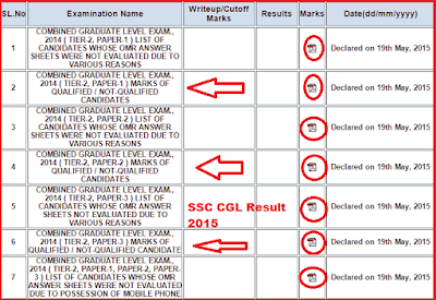 SSC Combined Graduate Level-CGL Examination Result 2015 | SSC CGL Cut Off Merit List Declared