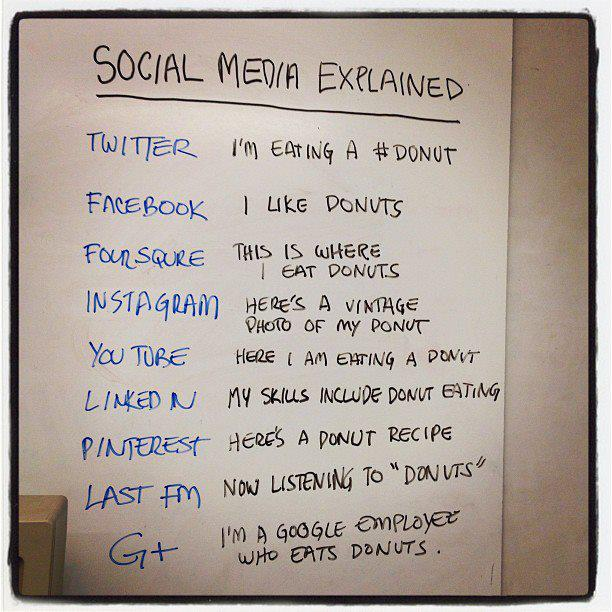 All Social Networks Explained Perfectly