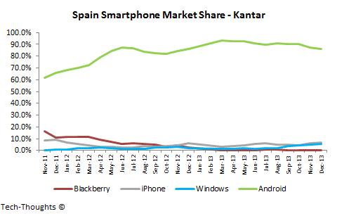 Spain Smartphone Market Share - Kantar