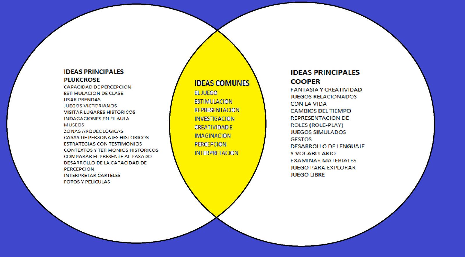 Metodologia para el aprendizaje de la historia sesion 3 diagrama de sesion 3 diagrama de venn ccuart Choice Image