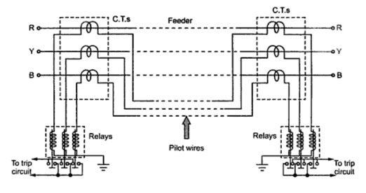 differential protection of feeders  pilote wire protection