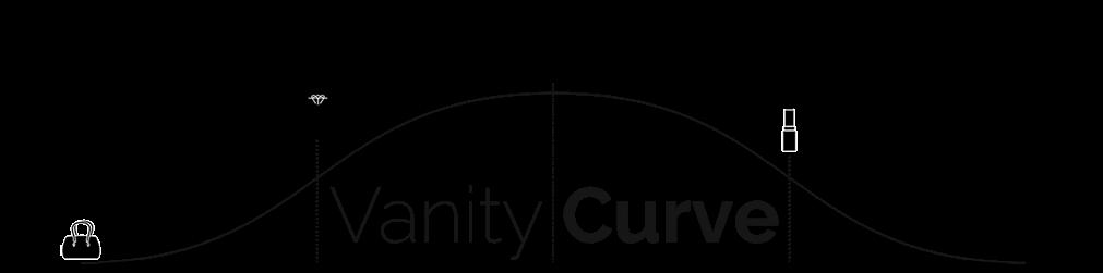 Vanity Curve