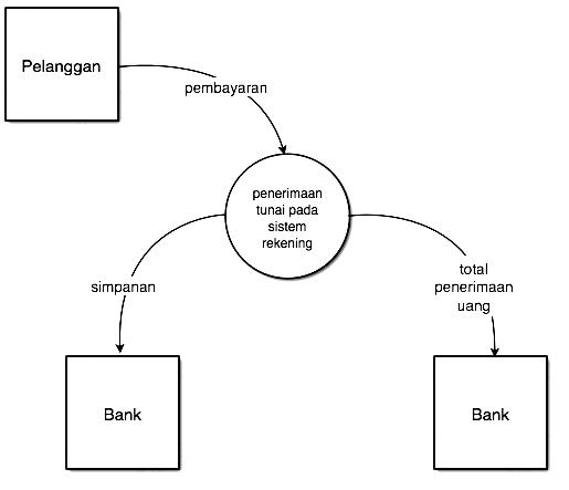 Doni jaya budiman februari 2013 gambar 37 lintasan diagram konteks ccuart Image collections