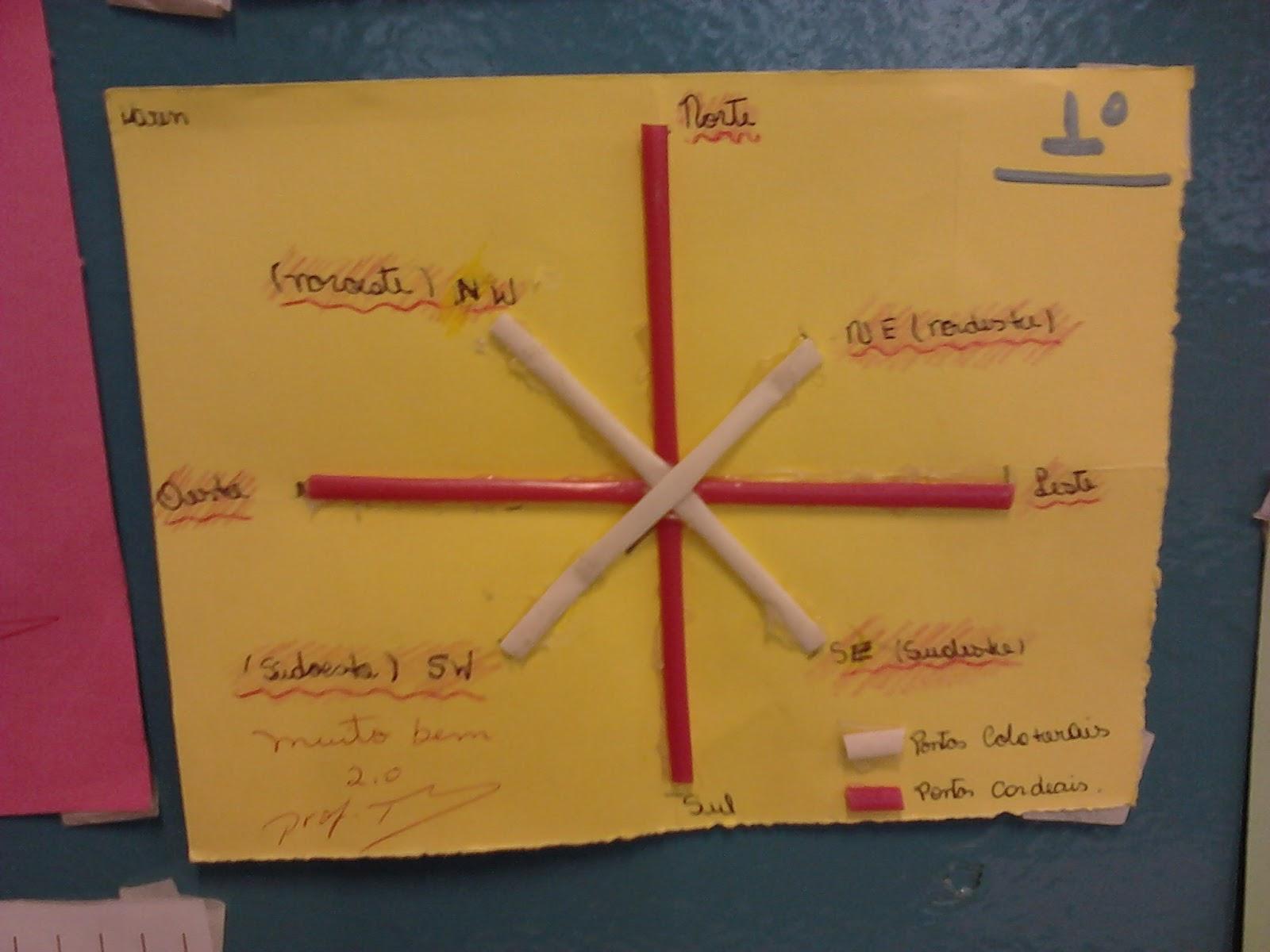Mural de Atividades Escolares Rosa dos Ventos ~ Rosa Dos Ventos Quarto Ano