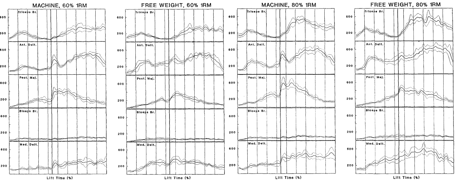 Výsledok vyhľadávania obrázkov pre dopyt A comparison of muscle activity between a free weight and machine bench press