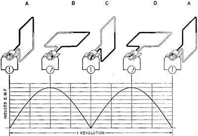 Grafik Voltase yang Dibangkitkan Generator DC