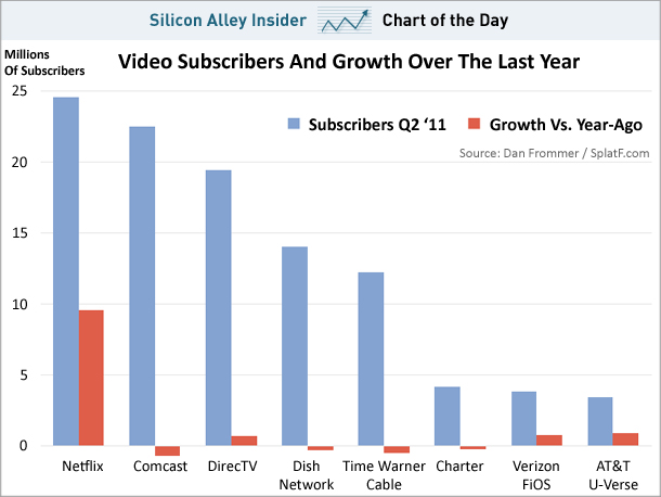 Social Media War For Video Subscribers:Netflix vs Hulu ...