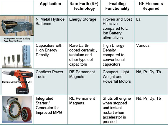 lynas fact sheet rare earth elements China said it would cut its export quotas for rare earth minerals more than 11 percent in the first half of 2011, further shrinking supplies of metals needed to make a range of high-tech products.