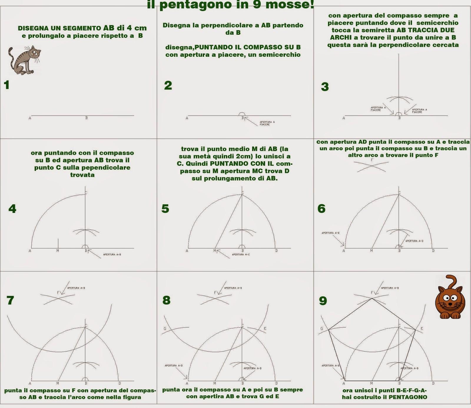 Proiezione ortogonale prisma a base pentagonale for Costruzione ottagono dato il lato