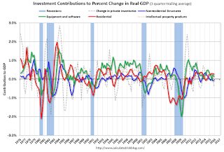 Q4 GDP: Investment