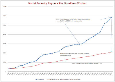 social security died – a message to seniors and young people, Social
