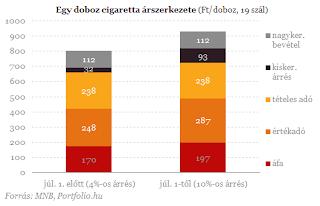 A cigaretta ára
