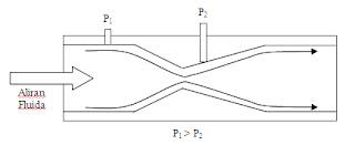 pengukuran aliran fluida dengan pipa venturi