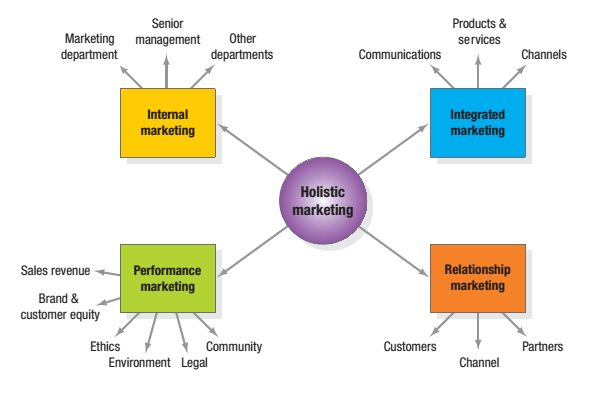 holistic marketing kotler The last one of these is the holistic marketing concept (actually this one is also  from kotler's 'marketing management orientation' from the book.