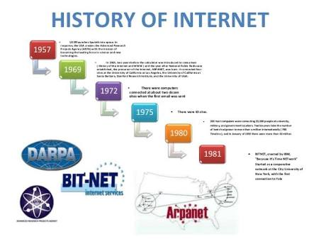 brief history of internet dating