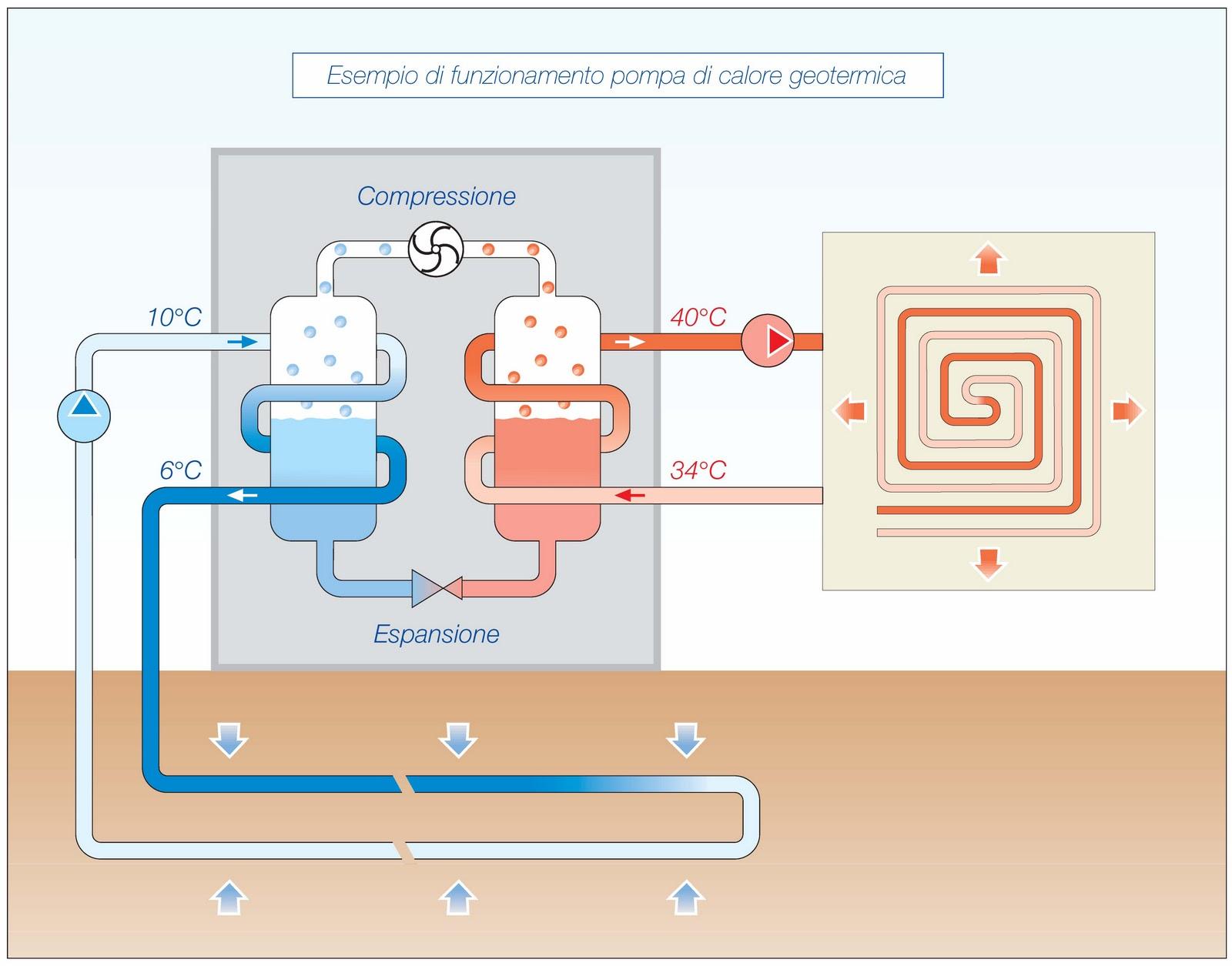 Microclimaenergia convenienza e limiti delle pompe di for Impianto fotovoltaico con pompa di calore prezzi