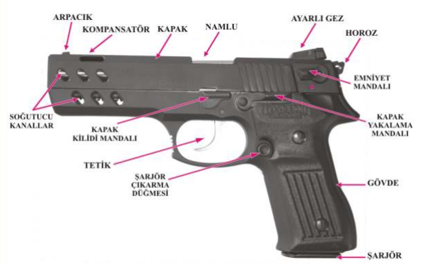 Zigana Silahı Kullanımı Resimli Anlatım