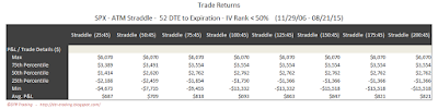 SPX Short Options Straddle 5 Number Summary - 52 DTE - IV Rank < 50 - Risk:Reward 45% Exits