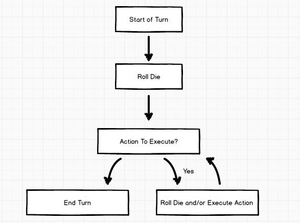 Game Design - Game flow summary