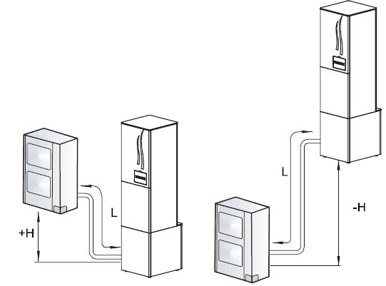 Μήκος σωλήνων και υψομετρική διαφορά μεταξύ εξωτερικής και εσωτερικής μονάδας (Πηγή HITACH)