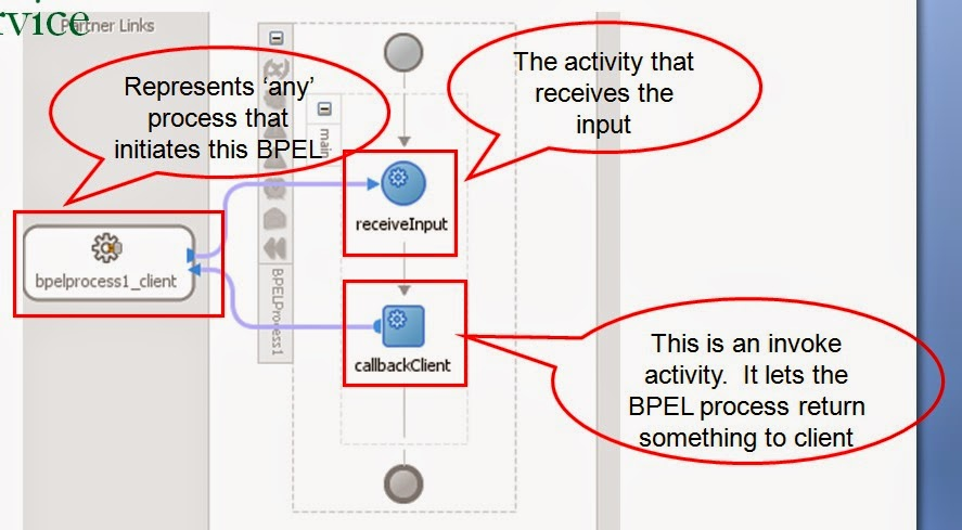 Bpel synchronous and asynchronous processes initial structure of an asynchronous servicein oracle bpel process designer when you choose to create a project based on the asynchronous bpel process ccuart Gallery