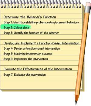 Everyday FBA: Functional Behavior Assessment