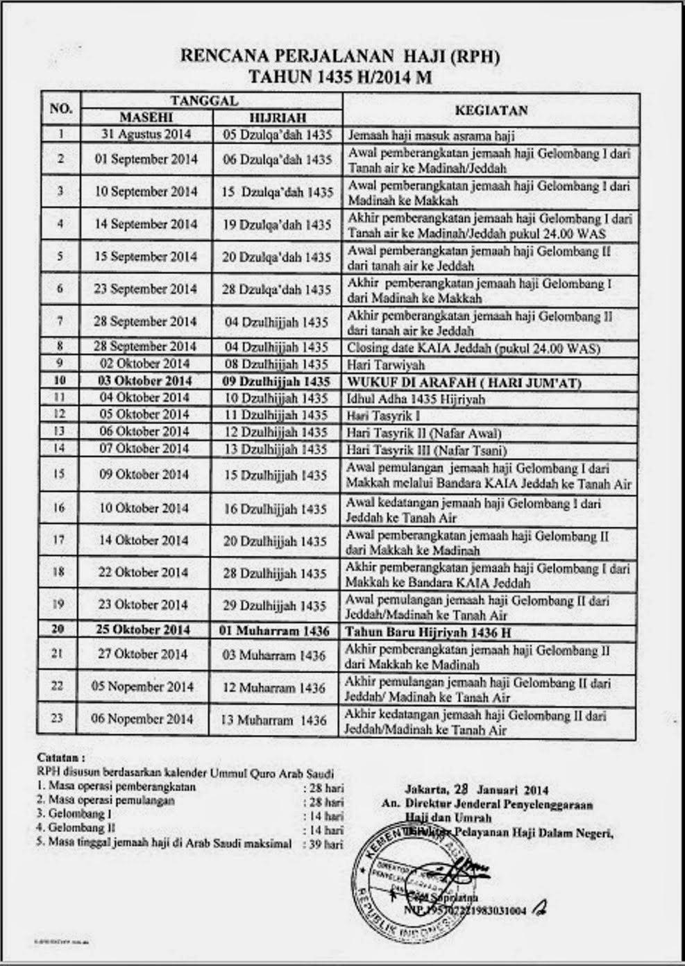 Rencana Perjalanan Haji 1435 H / 2014 H