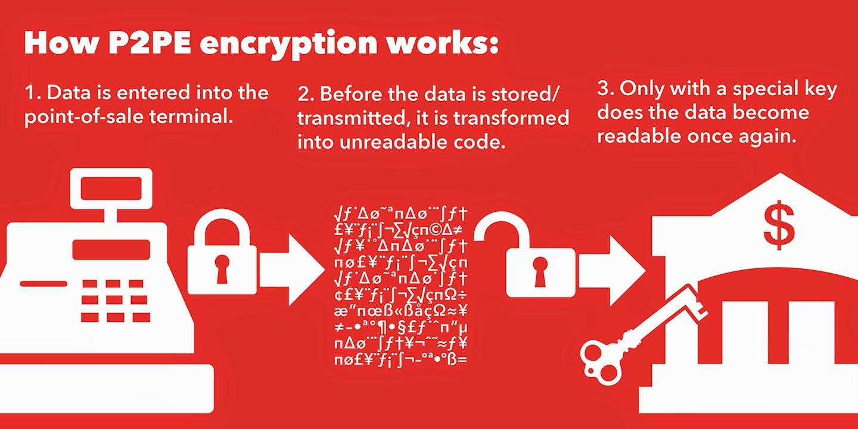 How P2PE Encryption Works