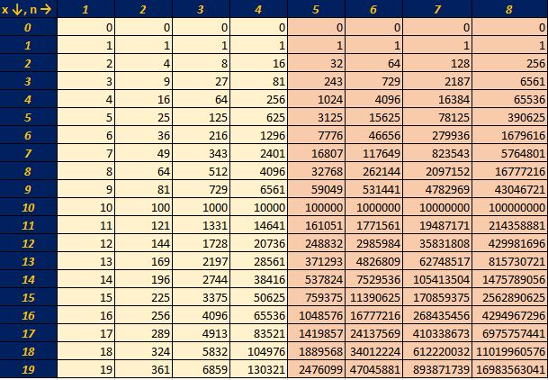 Eddie 39 s math and calculator blog powers of integers last for Table th not bold