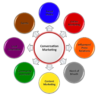 internet marketing activities E-commerce is the activity of buying or selling of , internet marketing to address profit-generating activities conducted through the internet.